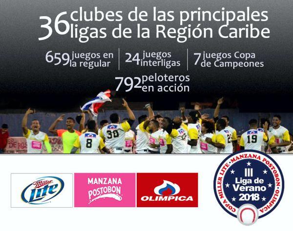 III Liga de Verano 2018 Copa Miller