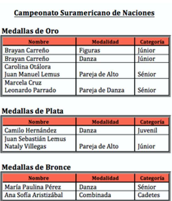 Medallería Suramericano Patinaje