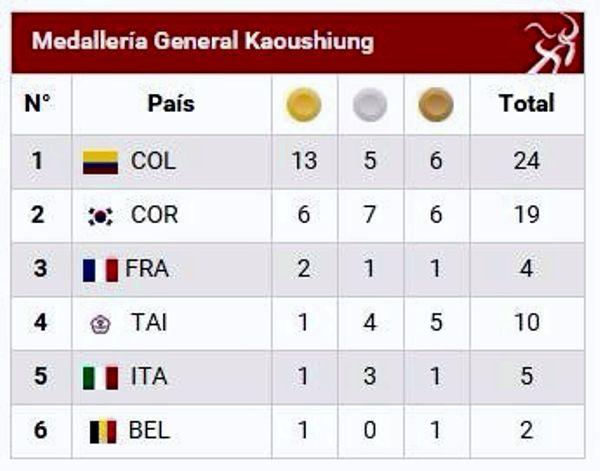 Medalleria general mundial patinaje China Taipei
