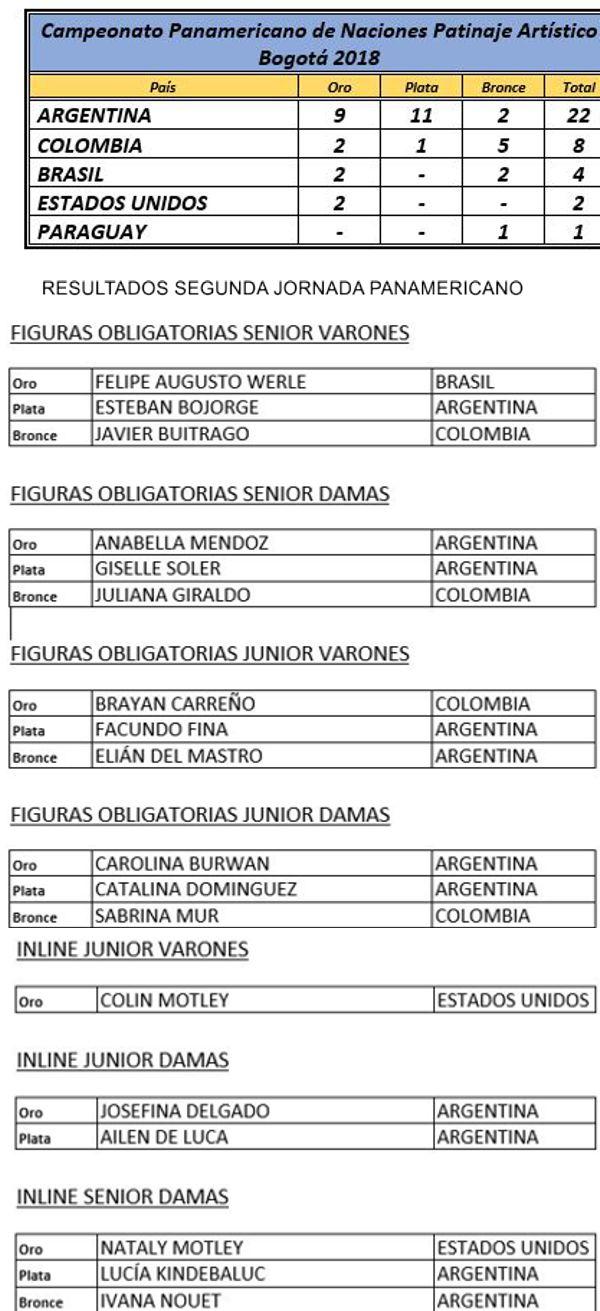 NACIONES-DIA-02---TABLA-MEDALLAS Y RESULTADOS 2 JORNADA