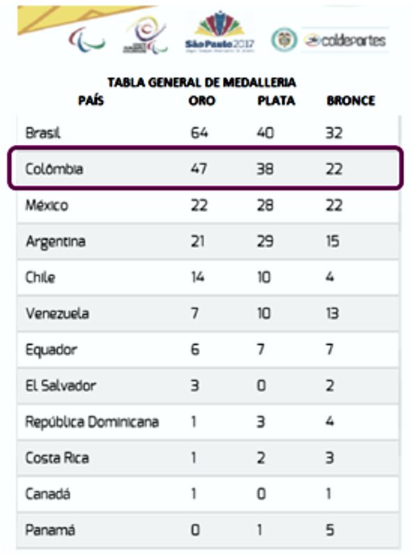 Parapanamericanos medalleria