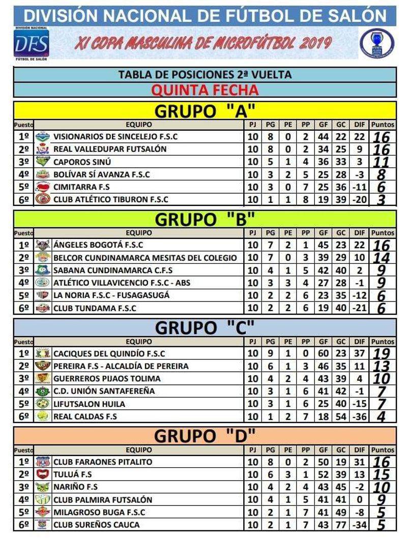 TABLA DE POSICIONES 5 FECHA 2 VUELTA