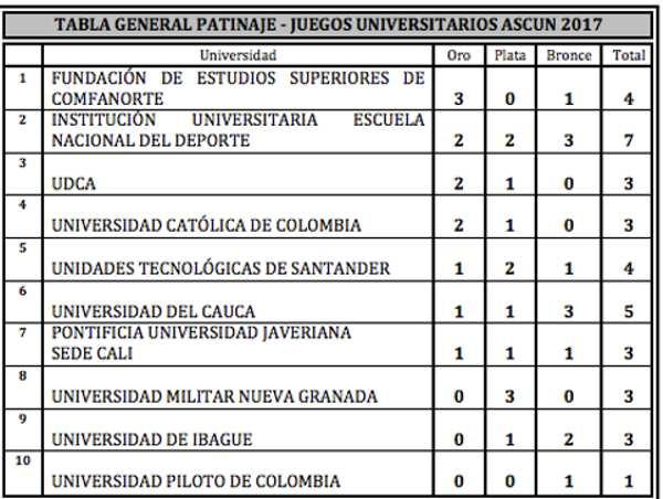 Tabla Universitarios 2017
