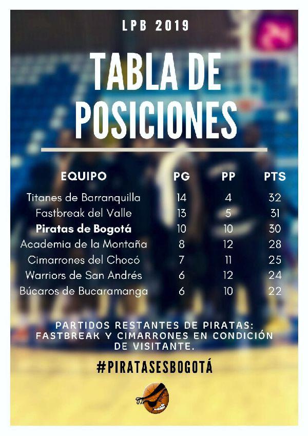 Tabla de Posiciones baloncesto