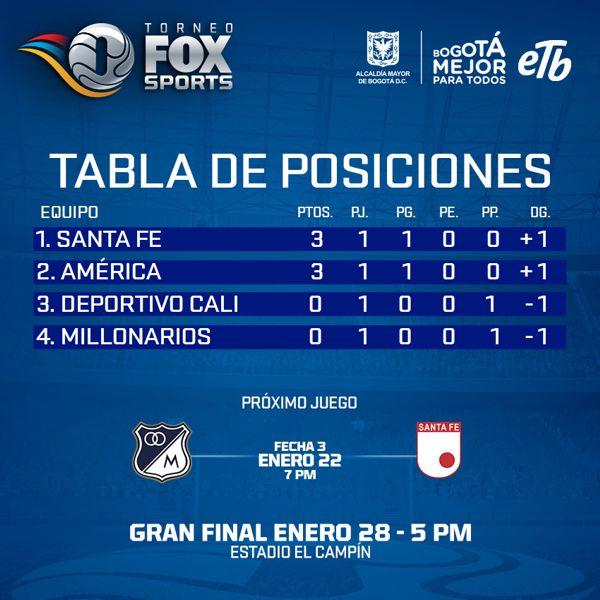 Torneo Fox tabla de posiciones 2 fecha