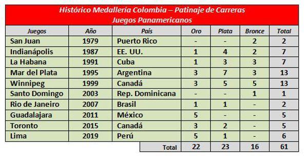 historico-patinaje-en-Panamericanos