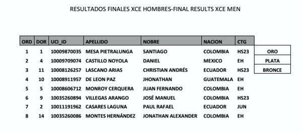 resultadoshombres Panamericano MTB