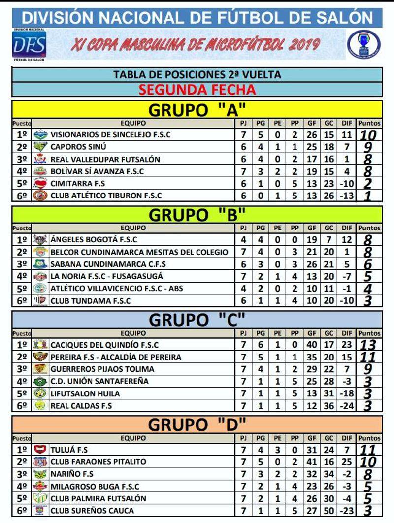 tabla posiciones 2 fecha 2 vuelta copa microfutbol 2019