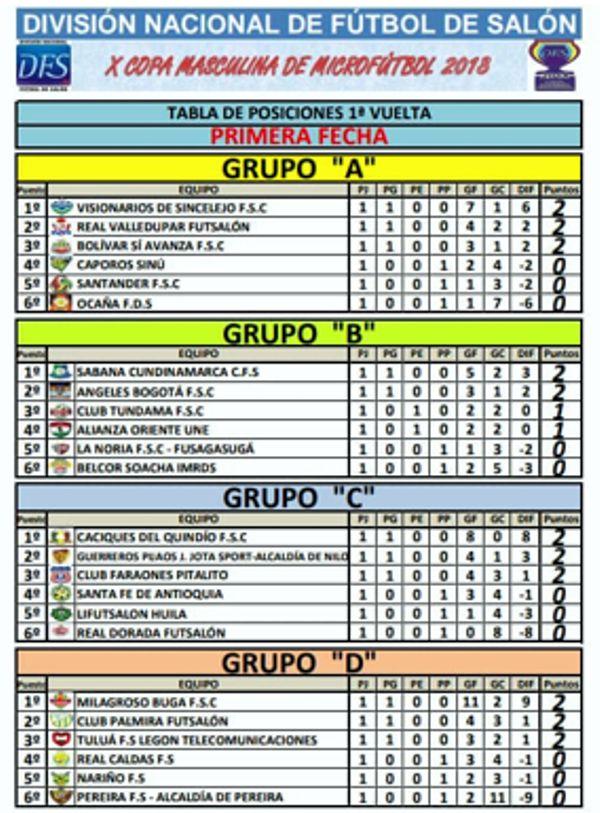 tabla posiciones x copa micro 1 fecha